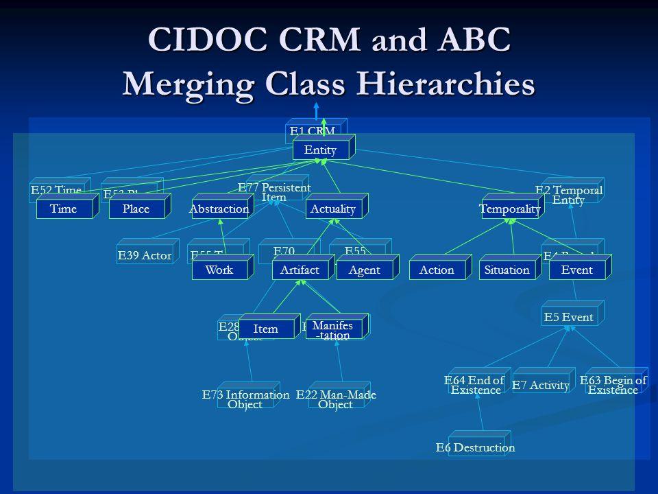 CIDOC CRM and ABC Merging Class Hierarchies E1 CRM Entity E52 Time -Span E53 Place E77 Persistent Item E2 Temporal Entity E70 Stuff E55 Appellation E6 Destruction E5 Event E4 Period E55 Type E64 End of Existence E7 Activity E63 Begin of Existence E39 Actor E28 Conc.