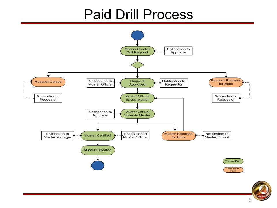 Paid Drill Process 5