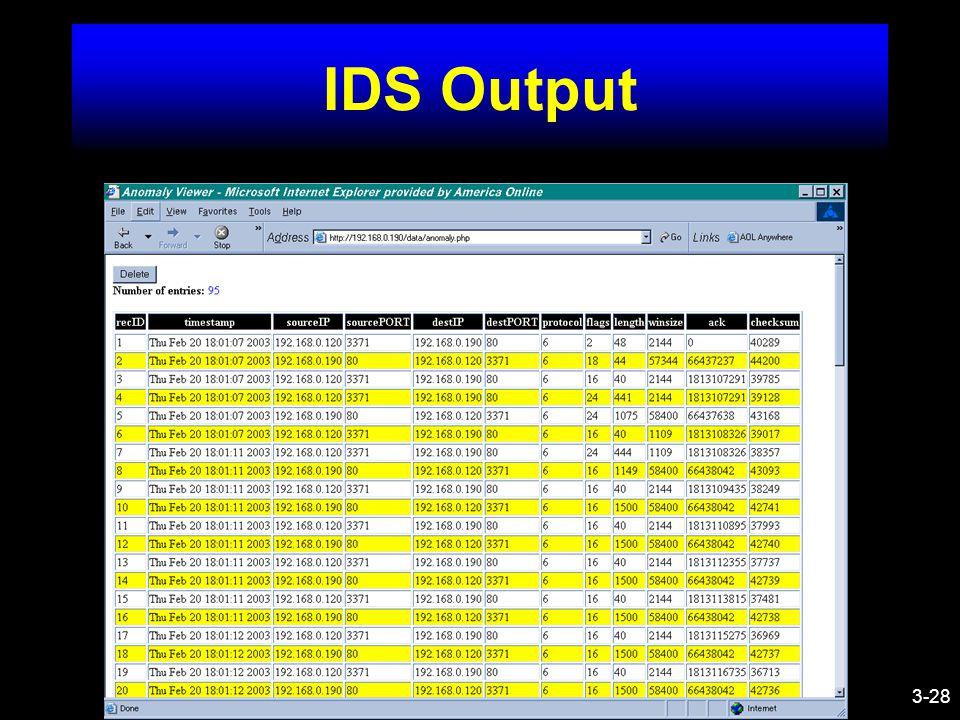 3-28 IDS Output