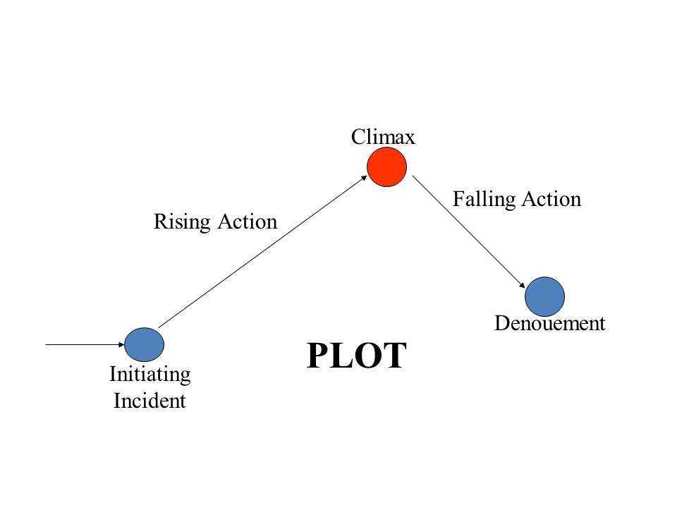 Initiating Incident Rising Action Climax Falling Action Denouement PLOT