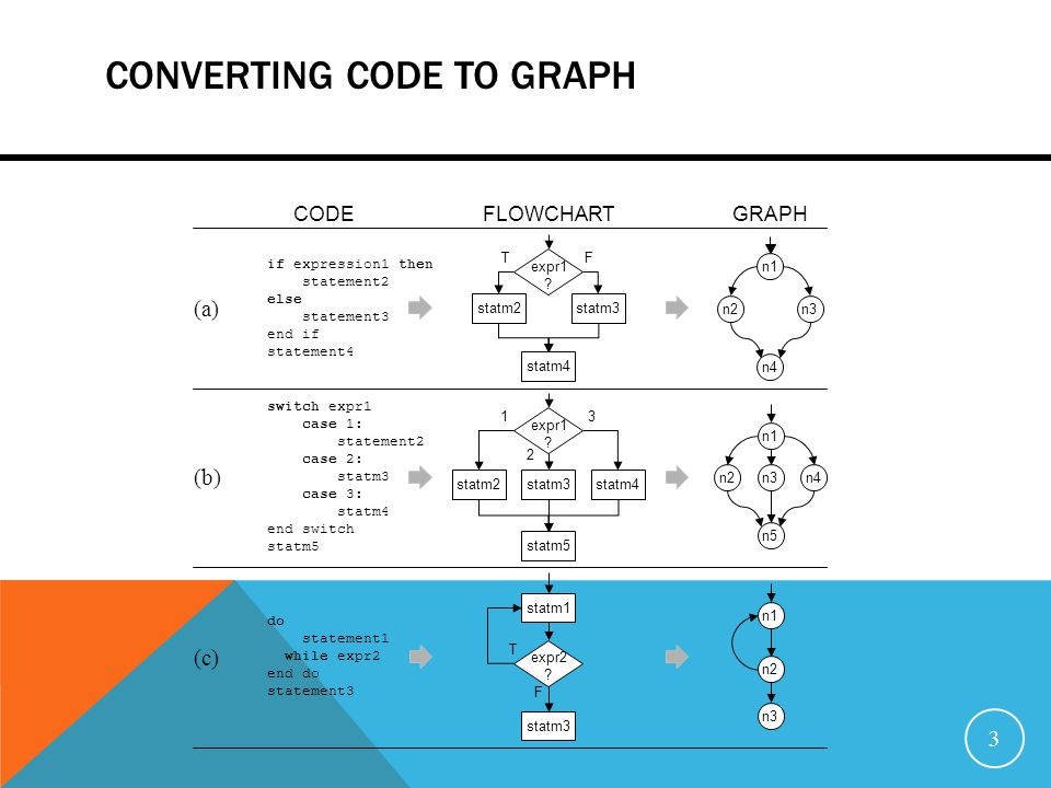 CONVERTING CODE TO GRAPH 3 if expression1 then statement2 else statement3 end if statement4 switch expr1 case 1: statement2 case 2: statm3 case 3: statm4 end switch statm5 (a) (b) do statement1 while expr2 end do statement3 (c) CODEFLOWCHARTGRAPH TF expr1 .