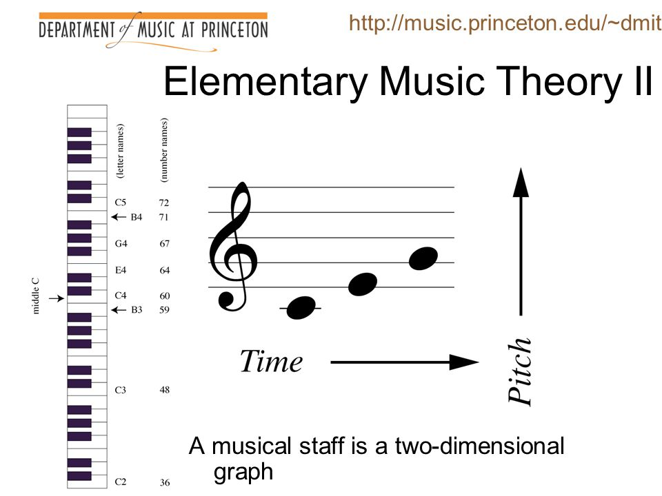 Western music is hierarchically self-similar, using the same procedures (short melodic motions linking structurally similar harmonies) at two time scales (that of the chord and that of the scale).