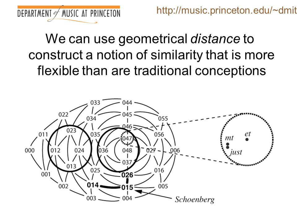 We can use geometrical distance to construct a notion of similarity that is more flexible than are traditional conceptions http://music.princeton.edu/