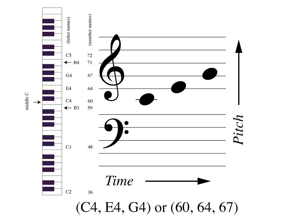 Elementary Music Theory IV A voice leading is a transition from one musical object to another.