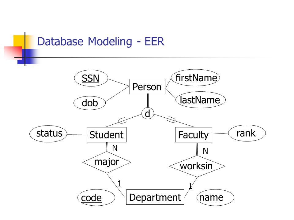 Database Modeling - EER Person SSN firstName d StudentFaculty Department major worksin 1 1 N N status rank dob lastName code name