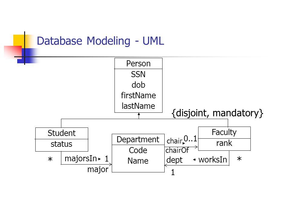 Database Modeling - UML Person SSN dob firstName lastName Department Code Name Student status Faculty rank * * {disjoint, mandatory} dept major 1 1 ma