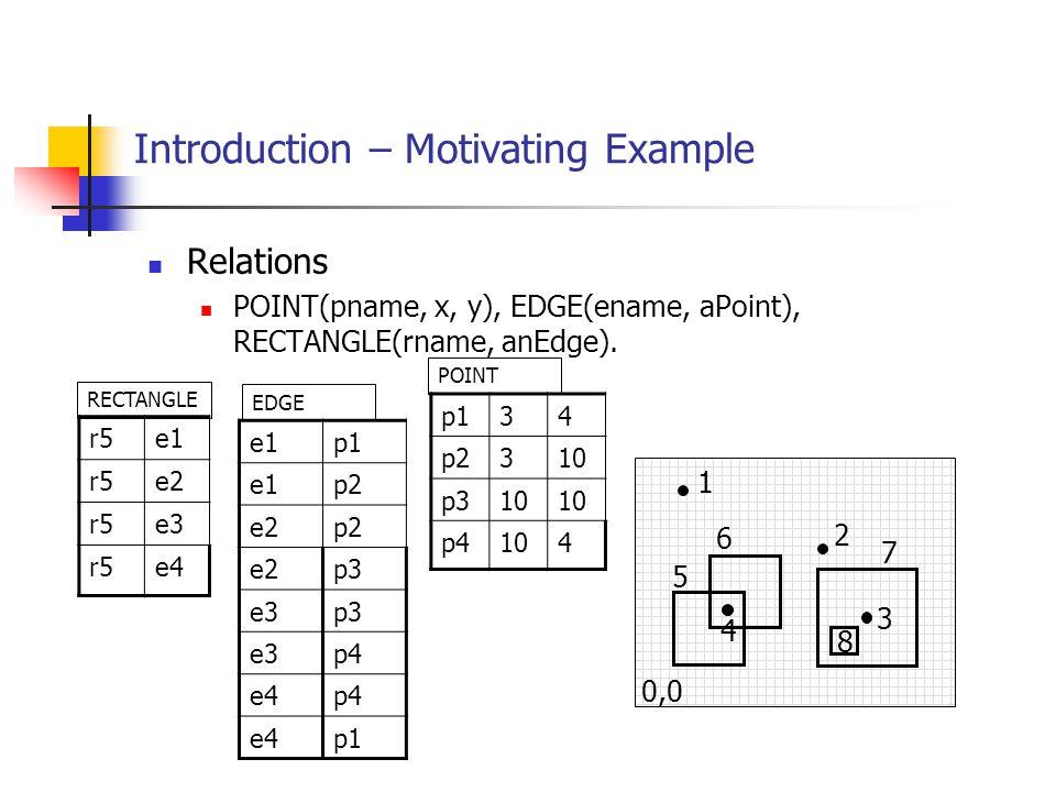 Introduction – Motivating Example Relations POINT(pname, x, y), EDGE(ename, aPoint), RECTANGLE(rname, anEdge). 0,0 1 2 3 4 5 6 7 8 r5e1 r5e2 r5e3 r5e4