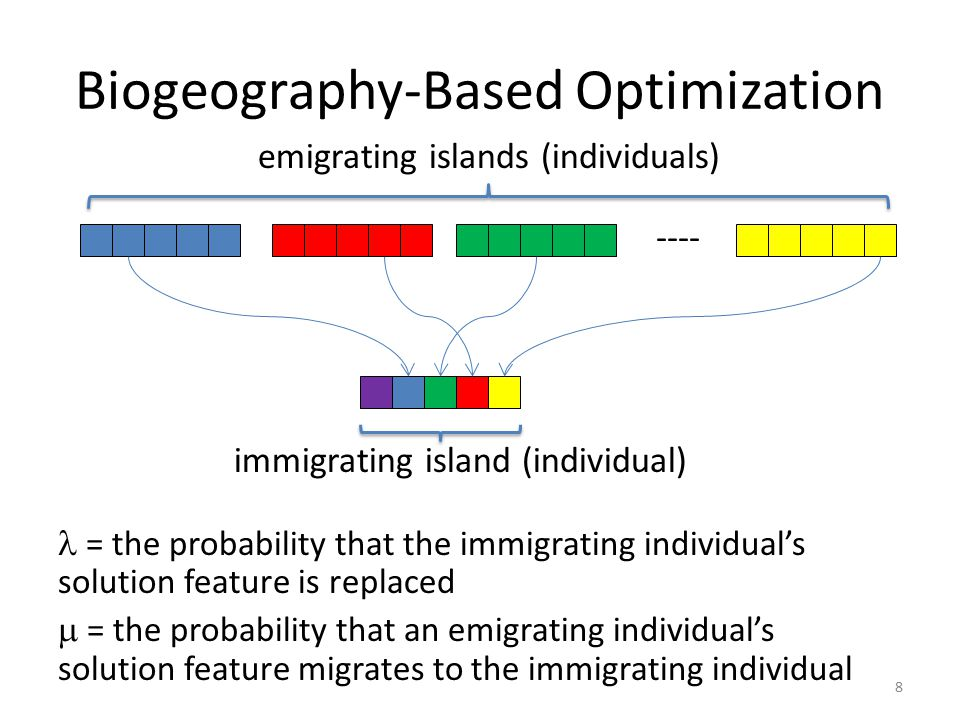 Biogeography-Based Optimization = the probability that the immigrating individual's solution feature is replaced  = the probability that an emigratin
