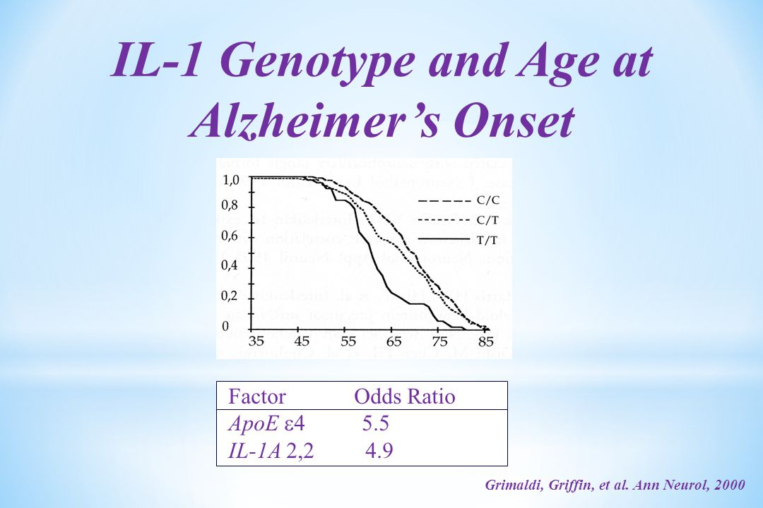 IL-1 Genotype and Age at Alzheimer's Onset Factor Odds Ratio ApoE  4 5.5 IL-1A 2,2 4.9 Grimaldi, Griffin, et al.