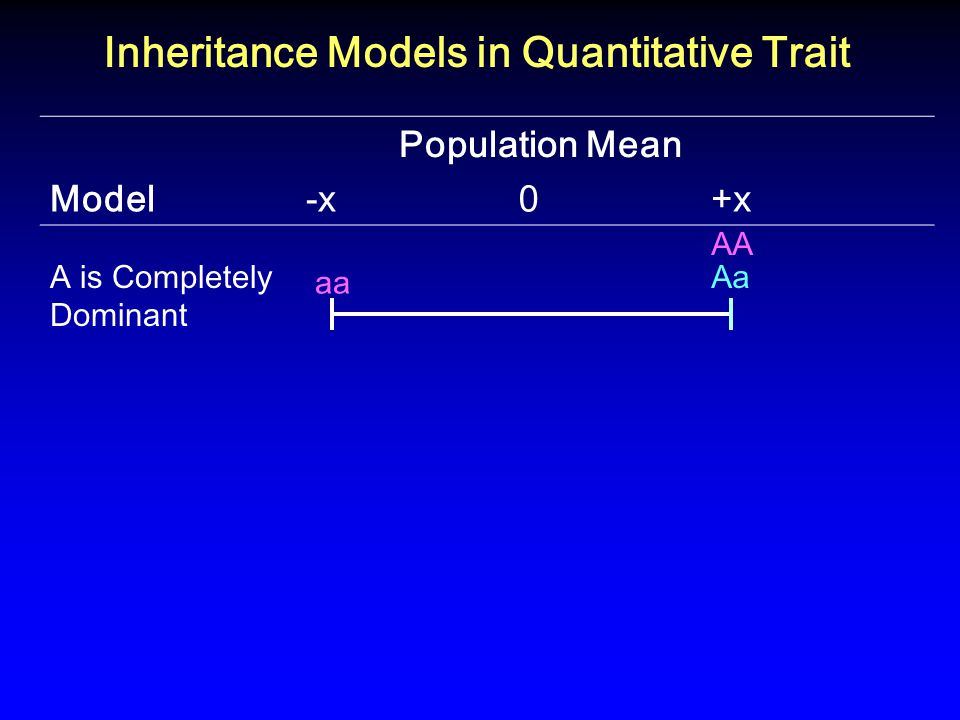 Population Mean Model-x 0+x A is Completely Dominant aa AA Aa Inheritance Models in Quantitative Trait