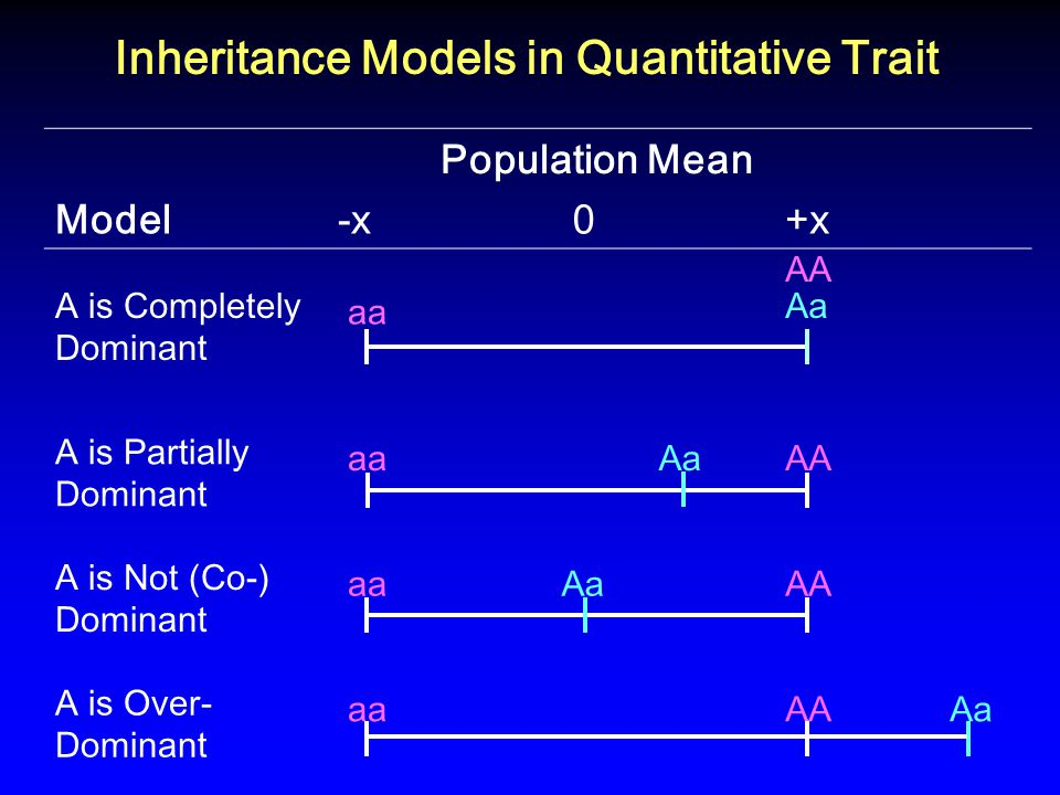Population Mean Model-x 0+x A is Completely Dominant aa AA Aa A is Partially Dominant aa AaAA A is Not (Co-) Dominant aaAaAA A is Over- Dominant aaAA Aa Inheritance Models in Quantitative Trait