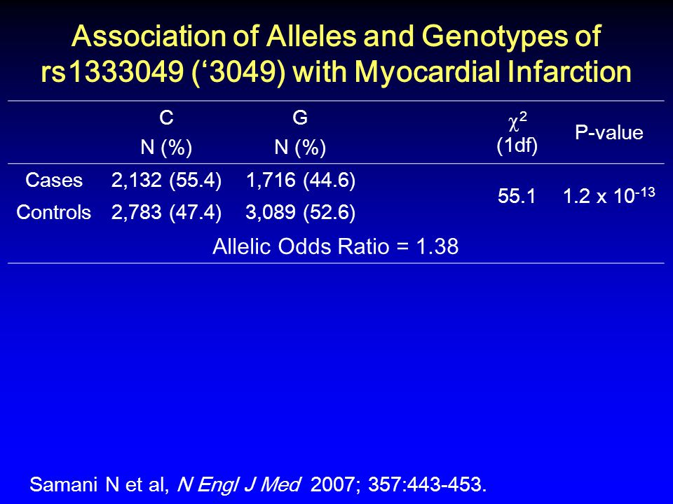 Association of Alleles and Genotypes of rs1333049 ('3049) with Myocardial Infarction C N (%) G N (%)  2 (1df) P-value Cases2,132 (55.4)1,716 (44.6) 55.11.2 x 10 -13 Controls2,783 (47.4)3,089 (52.6) Allelic Odds Ratio = 1.38 Samani N et al, N Engl J Med 2007; 357:443-453.