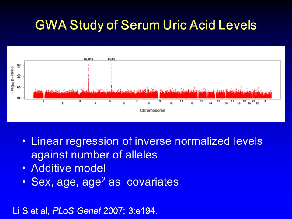 Linear regression of inverse normalized levels against number of alleles Additive model Sex, age, age 2 as covariates GWA Study of Serum Uric Acid Levels Li S et al, PLoS Genet 2007; 3:e194.