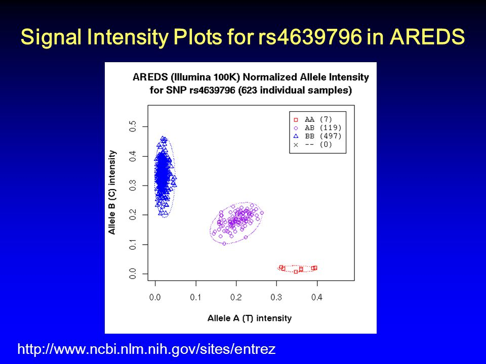Signal Intensity Plots for rs4639796 in AREDS http://www.ncbi.nlm.nih.gov/sites/entrez