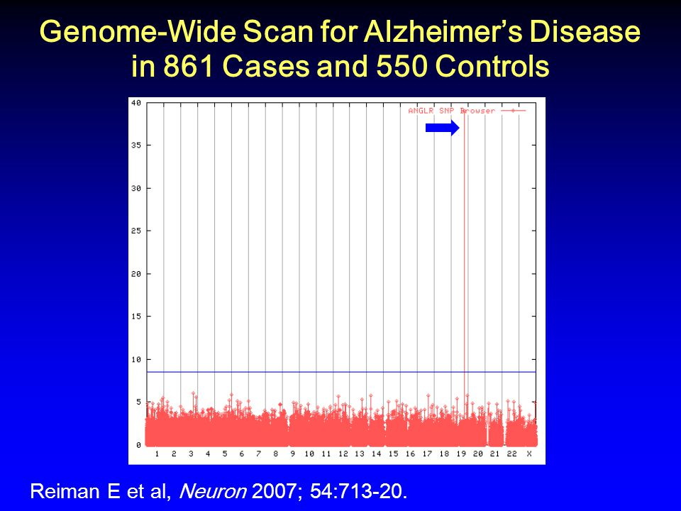 Genome-Wide Scan for Alzheimer's Disease in 861 Cases and 550 Controls Reiman E et al, Neuron 2007; 54:713-20.
