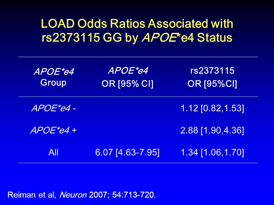 LOAD Odds Ratios Associated with rs2373115 GG by APOE*e4 Status APOE*e4 Group APOE*e4 OR [95% CI] rs2373115 OR [95%CI] APOE*e4 -1.12 [0.82,1.53] APOE*e4 +2.88 [1.90,4.36] All6.07 [4.63-7.95]1.34 [1.06,1.70] Reiman et al, Neuron 2007; 54:713-720.