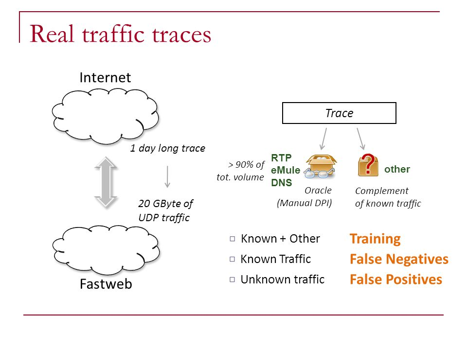 Real traffic traces Internet Fastweb Known + Other Training Known Traffic False Negatives Unknown traffic False Positives Trace RTP eMule DNS Oracle (