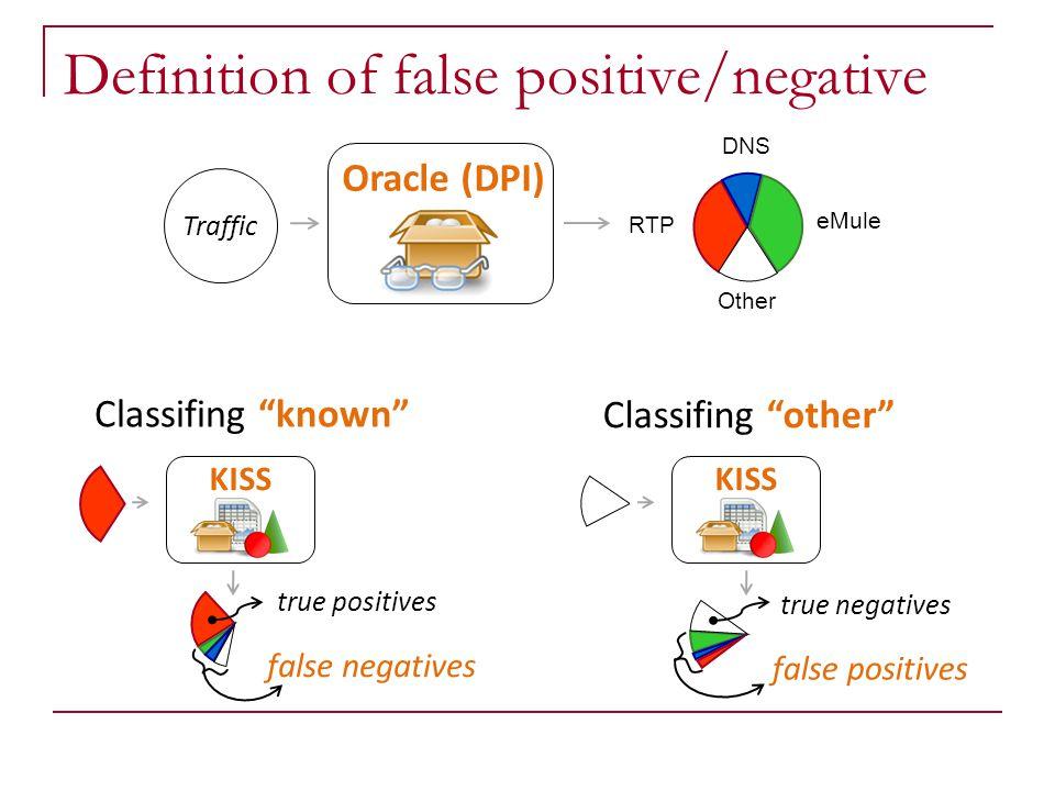 "Definition of false positive/negative Classifing ""known"" true positives false negatives true negatives false positives Classifing ""other"" KISS Traffic"