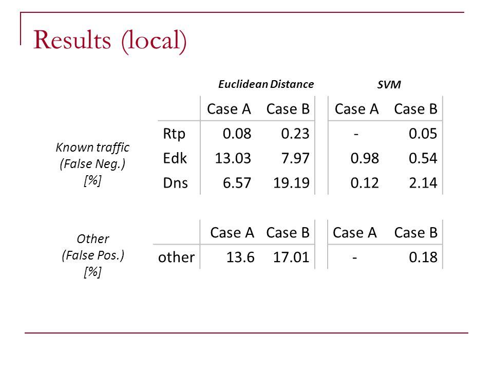 Case ACase B Rtp0.080.23 Edk13.037.97 Dns6.5719.19 Case ACase B -0.05 0.980.54 0.122.14 Case ACase B other13.617.01 Euclidean Distance SVM Case ACase