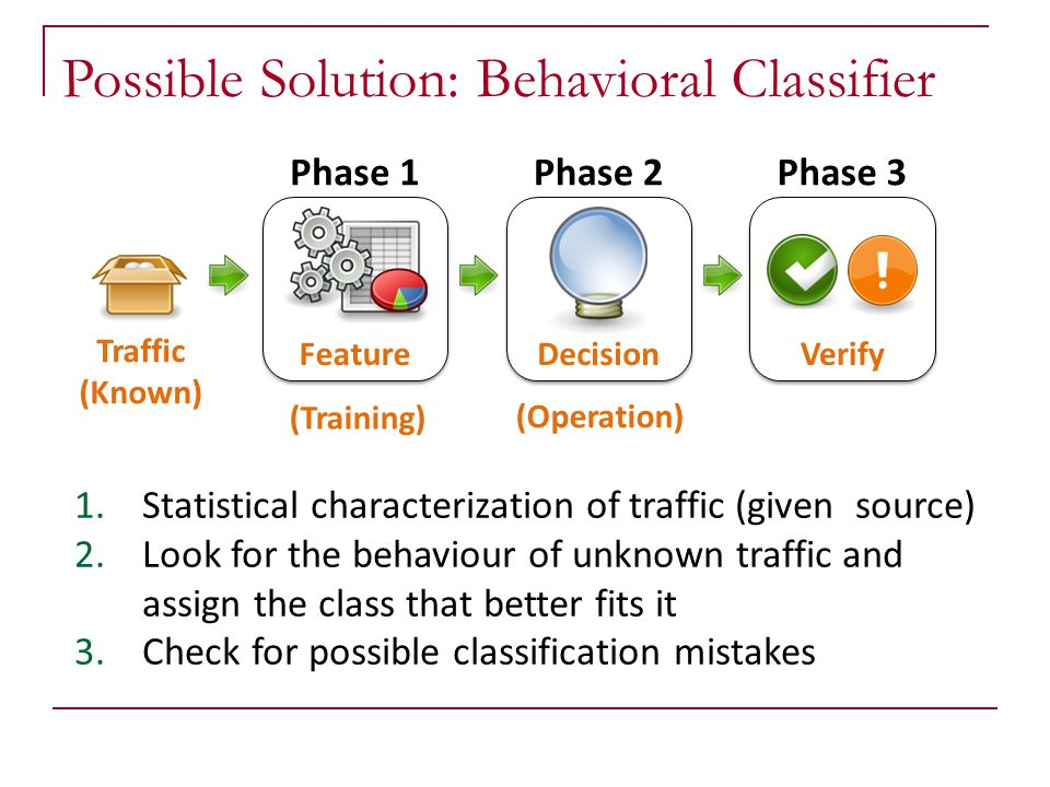 Possible Solution: Behavioral Classifier Phase 1 Feature Phase 3 Verify 1. Statistical characterization of traffic (given source) 2. Look for the beha