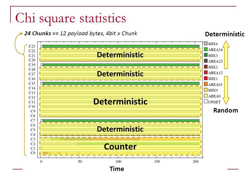 Time Deterministic Counter Random Deterministic 24 Chunks == 12 payload bytes, 4bit x Chunk