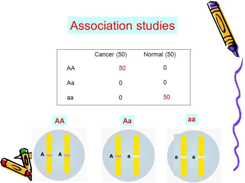 AA Aa aa Cancer (50)Normal (50) 50 0 50 Association studies AAAa aa