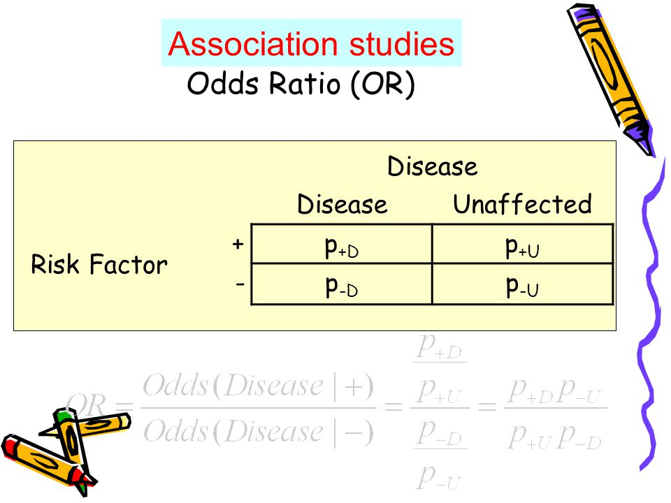 Odds Ratio (OR) Disease Unaffected Risk Factor +p +D p +U -p -D p -U Association studies