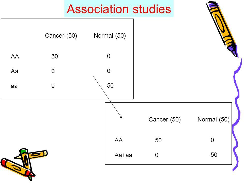 AA Aa aa Cancer (50)Normal (50) 50 0 50 AA Aa+aa Cancer (50)Normal (50) 50 0 50 Association studies