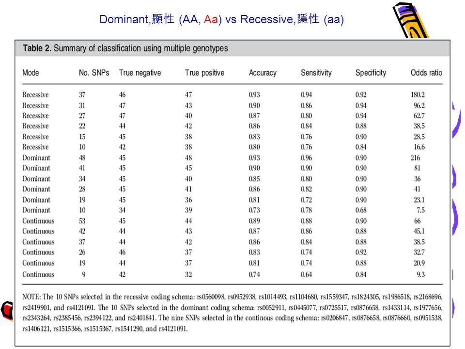 Dominant, 顯性 (AA, Aa) vs Recessive, 隱性 (aa)