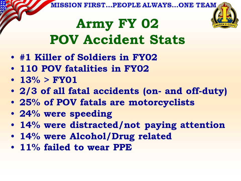 MISSION FIRST…PEOPLE ALWAYS…ONE TEAM Army FY 02 POV Accident Stats #1 Killer of Soldiers in FY02 110 POV fatalities in FY02 13% > FY01 2/3 of all fatal accidents (on- and off-duty) 25% of POV fatals are motorcyclists 24% were speeding 14% were distracted/not paying attention 14% were Alcohol/Drug related 11% failed to wear PPE