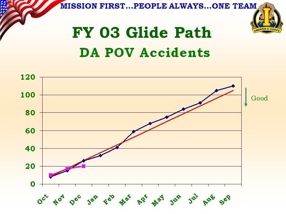 MISSION FIRST…PEOPLE ALWAYS…ONE TEAM FY 03 Glide Path