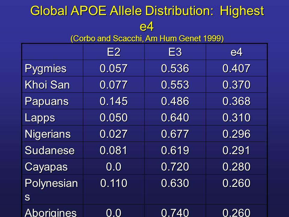 Global APOE Allele Distribution: Lowest e4 (Corbo and Scacchi, Am Hum Genet 1999) E2E3e4 Sardinians0.0500.8980.052 Greeks0.0540.8780.068 Chinese0.1050.8240.071 Turks0.0610.8600.079 Moroccans0.0650.8500.085 Mayans0.00.9110.089 Spaniards0.0520.8560.091 Italians0.0600.8490.091 Japanese0.0480.8510.101