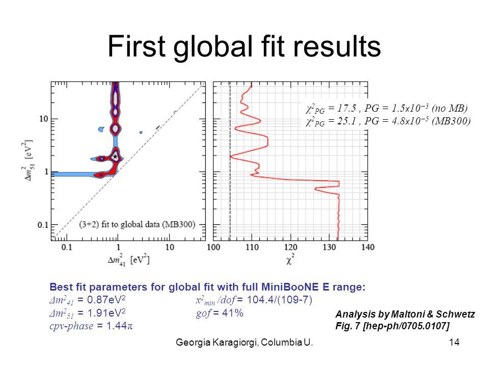Georgia Karagiorgi, Columbia U.14 First global fit results Analysis by Maltoni & Schwetz Fig.