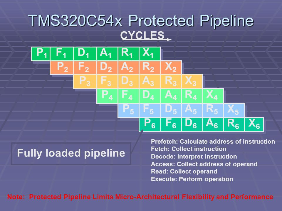 TMS320C54x Protected Pipeline CYCLES P 1 D1D1 F2F2 P3P3 A1A1 D2D2 F3F3 P4P4 R1R1 A2A2 D3D3 F4F4 P5P5 X1X1 P6P6 R2R2 A3A3 D4D4 F5F5 F6F6 X2X2 R3R3 A4A4 D5D5 F1F1 P2P2 D6D6 X3X3 R4R4 A5A5 A6A6 X4X4 R5R5 R6R6 X5X5 X6X6 Fully loaded pipeline Note: Protected Pipeline Limits Micro-Architectural Flexibility and Performance Prefetch: Calculate address of instruction Fetch: Collect instruction Decode: Interpret instruction Access: Collect address of operand Read: Collect operand Execute: Perform operation