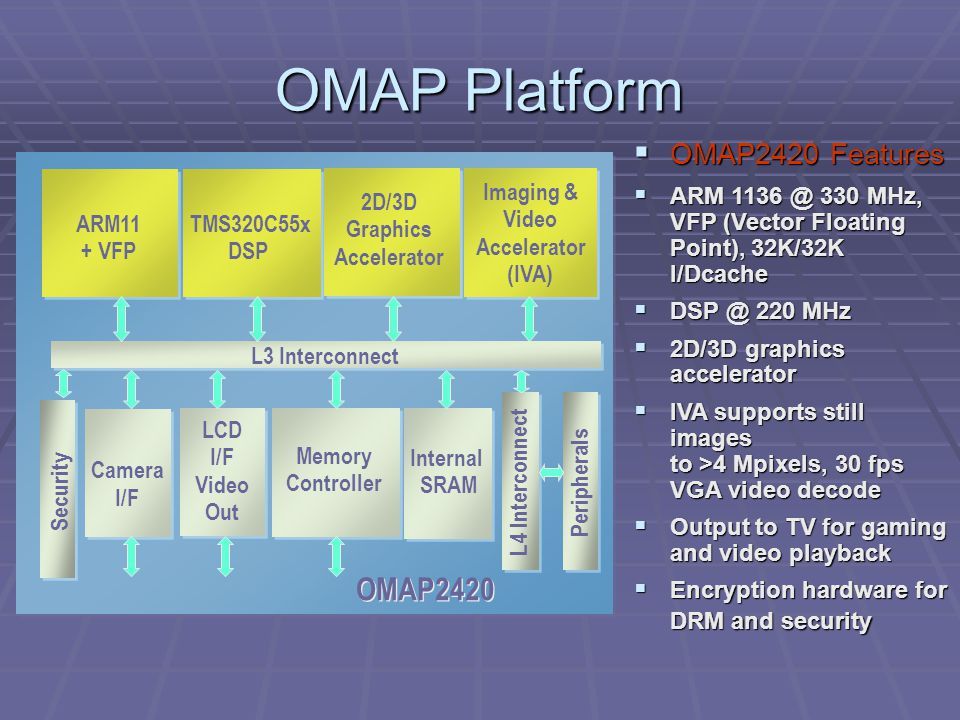 OMAP Platform  OMAP2420 Features  ARM 1136 @ 330 MHz, VFP (Vector Floating Point), 32K/32K I/Dcache  DSP @ 220 MHz  2D/3D graphics accelerator  IVA supports still images to >4 Mpixels, 30 fps VGA video decode  Output to TV for gaming and video playback  Encryption hardware for DRM and security ARM11 + VFP 2D/3D Graphics Accelerator Camera I/F Memory Controller Peripherals L4 Interconnect Imaging & Video Accelerator (IVA) Internal SRAM OMAP2420 LCD I/F Video Out L3 Interconnect TMS320C55x DSP Security