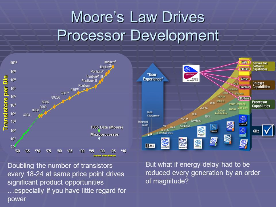 Moore's Law Drives Processor Development 4004 8080 8086 80286 386™ 486™ Pentium ® Pentium ® II Pentium ® III Pentium ® 4 Itanium ® Transistors per Die 10 8 10 7 10 6 10 5 10 4 10 3 10 2 10 1 10 0 10 9 10 10 8008 Itanium ® 2 1965 Data (Moore) Microprocessor '60'65'70'75'80'85'90'95'00'05'10 Source: Intel internal Doubling the number of transistors every 18-24 at same price point drives significant product opportunities …especially if you have little regard for power But what if energy-delay had to be reduced every generation by an order of magnitude?