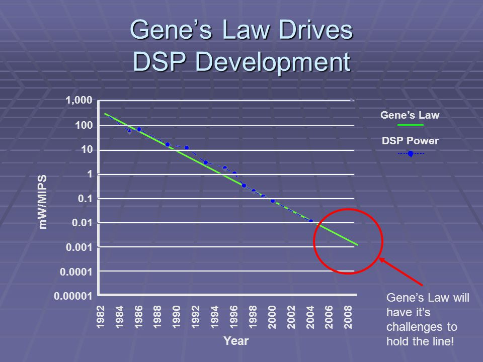 Gene's Law Drives DSP Development Gene's Law DSP Power 1,000 100 10 1 0.1 0.01 0.001 0.0001 0.00001 mW/MIPS 1982 1984 1986 1988 1990 1992 1994 1996 1998 2000 2002 2004 2006 2008 Year Gene's Law will have it's challenges to hold the line!