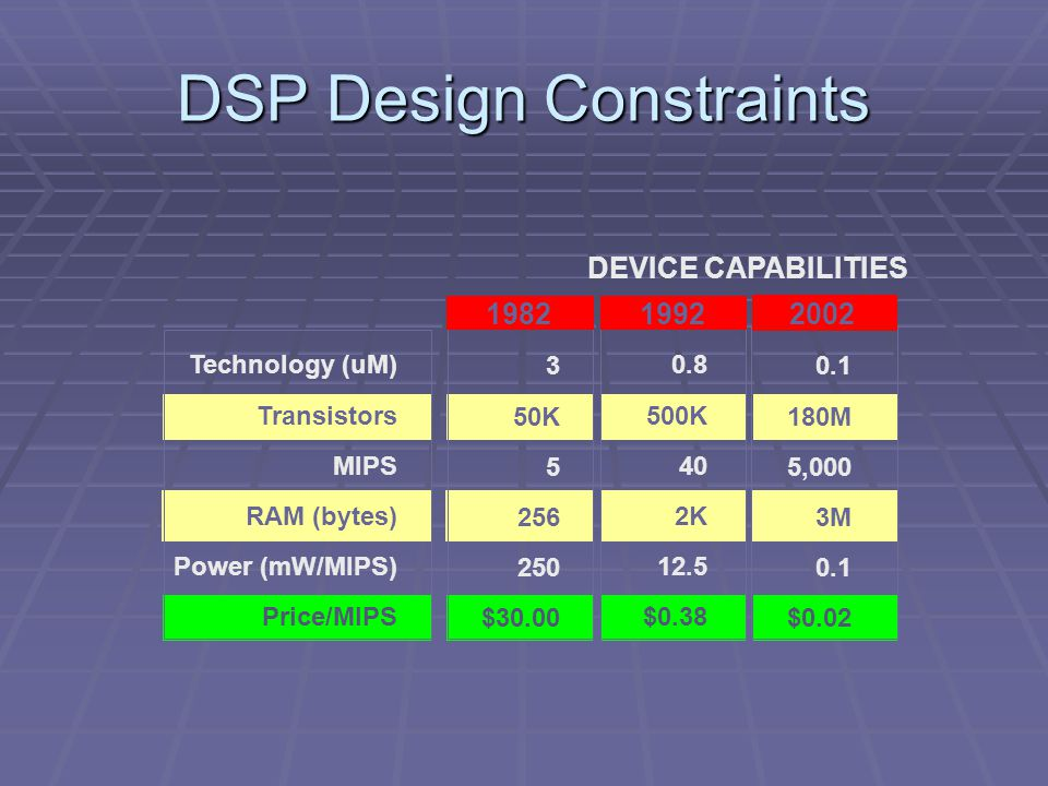 DSP Design Constraints Technology (uM) Transistors MIPS RAM (bytes) Power (mW/MIPS) Price/MIPS 3 50K 5 256 250 $30.00 1982 0.8 500K 40 2K 12.5 $0.38 1992 0.1 180M 5,000 3M 0.1 $0.02 2002 DEVICE CAPABILITIES