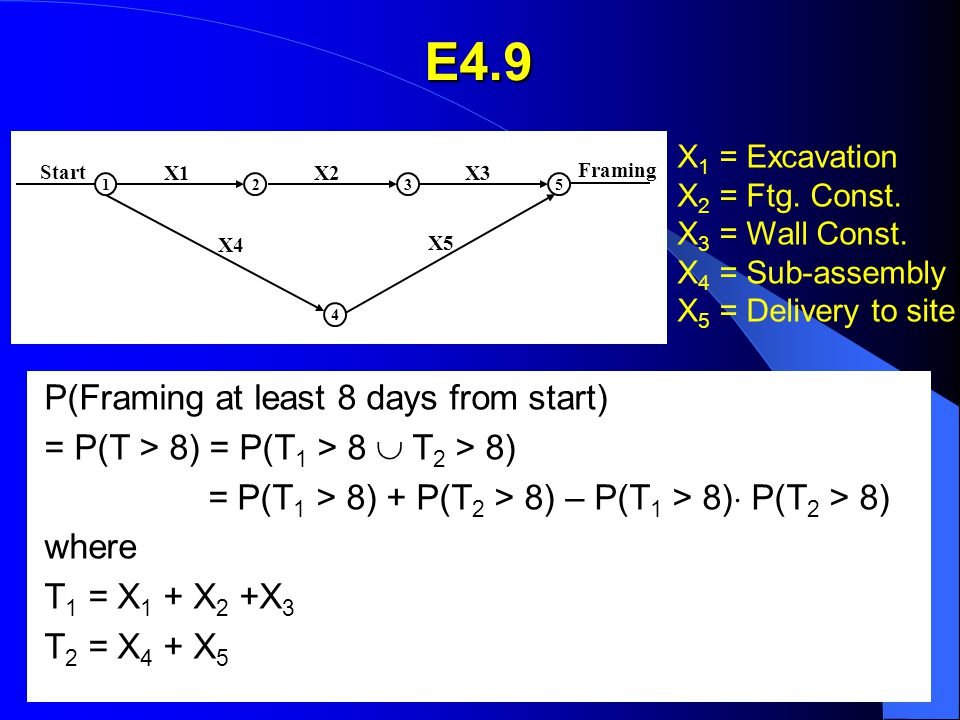 E4.9 Start Framing X1X2X3 X4 X5 23 4 51 X 1 = Excavation X 2 = Ftg. Const. X 3 = Wall Const. X 4 = Sub-assembly X 5 = Delivery to site P(Framing at le