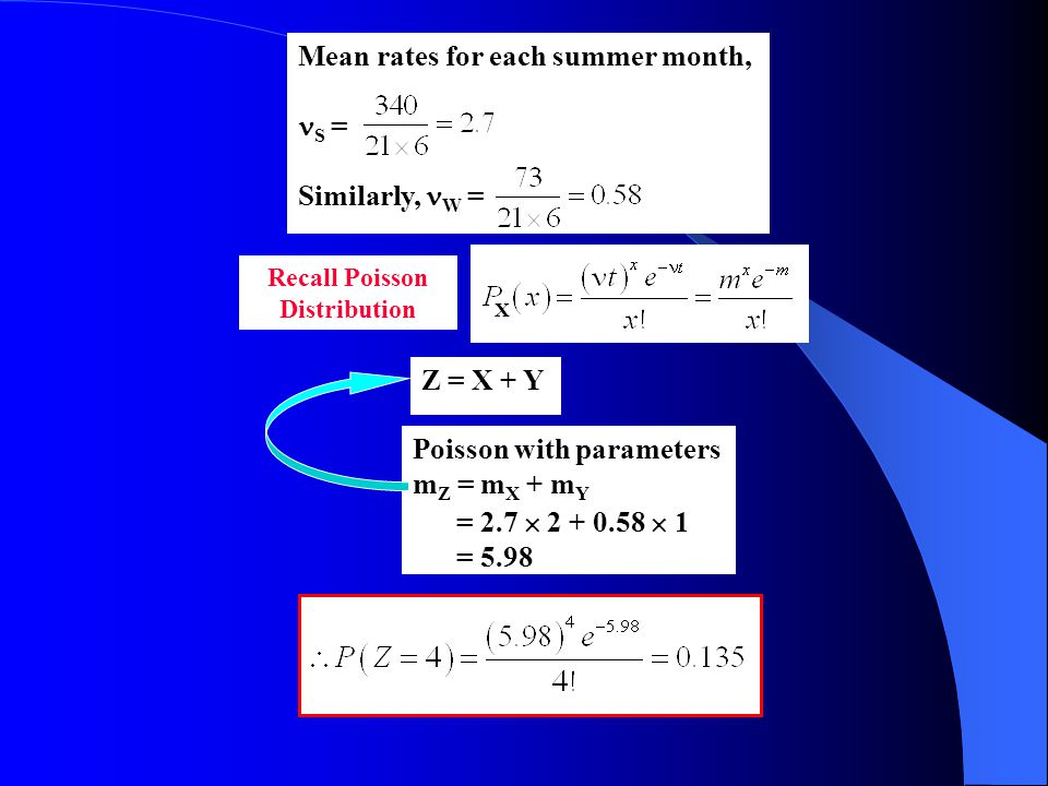 Mean rates for each summer month, S = Similarly, W = Z = X + Y Poisson with parameters m Z = m X + m Y = 2.7  2 + 0.58  1 = 5.98 Recall Poisson Distribution X