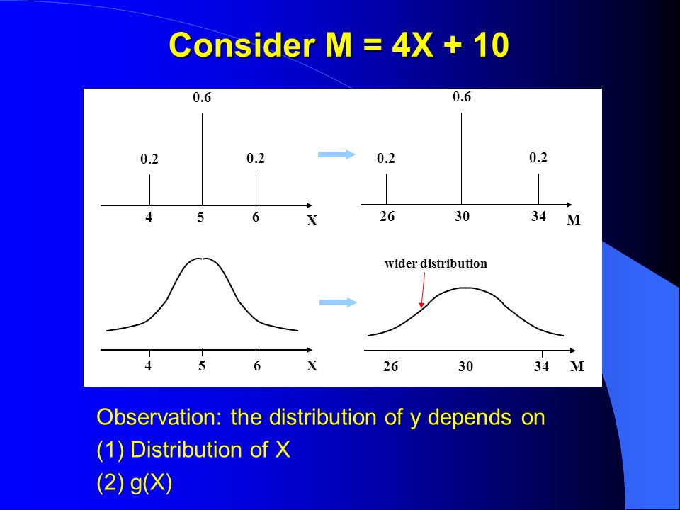 Consider M = 4X + 10 Observation: the distribution of y depends on (1) Distribution of X (2) g(X) X 654 0.6 0.2 M 343026 0.6 0.2 X654 M343026 wider distribution