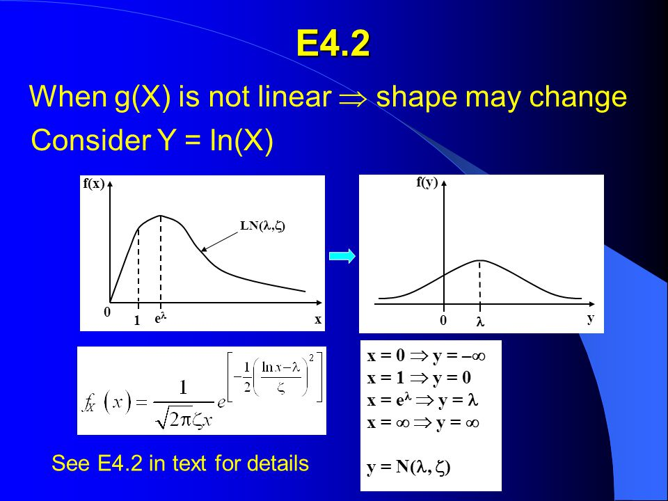 E4.2 When g(X) is not linear  shape may change Consider Y = ln(X) y 0 f(y) x 1 0 e f(x) LN(,  ) x = 0  y = –  x = 1  y = 0 x = e  y = x =   y =  y = N(,  ) See E4.2 in text for details X