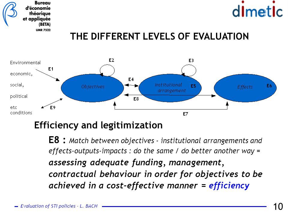Evaluation of STI policies - L. BACH 10 THE DIFFERENT LEVELS OF EVALUATION Efficiency and legitimization E8 : Match between objectives - institutional