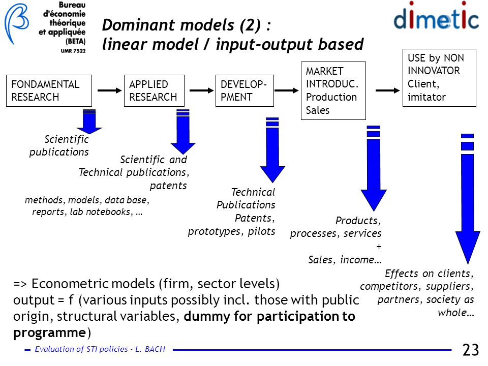 Evaluation of STI policies - L. BACH 23 FONDAMENTAL RESEARCH APPLIED RESEARCH DEVELOP- PMENT MARKET INTRODUC. Production Sales USE by NON INNOVATOR Cl