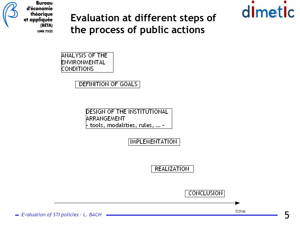 Evaluation of STI policies - L. BACH 5 Evaluation at different steps of the process of public actions