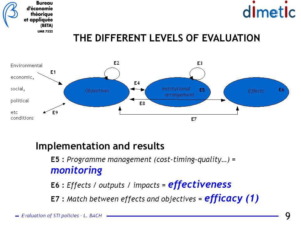 Evaluation of STI policies - L. BACH 9 THE DIFFERENT LEVELS OF EVALUATION Implementation and results E5 : Programme management (cost-timing-quality…)