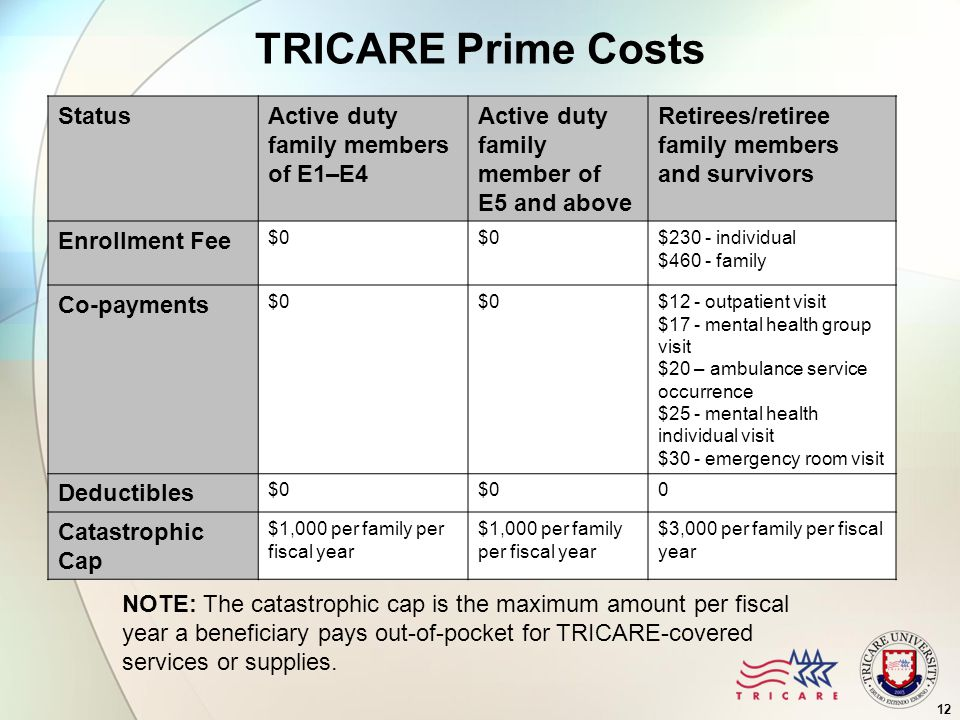 12 TRICARE Prime Costs StatusActive duty family members of E1–E4 Active duty family member of E5 and above Retirees/retiree family members and survivors Enrollment Fee $0 $230 - individual $460 - family Co-payments $0 $12 - outpatient visit $17 - mental health group visit $20 – ambulance service occurrence $25 - mental health individual visit $30 - emergency room visit Deductibles $0 0 Catastrophic Cap $1,000 per family per fiscal year $3,000 per family per fiscal year NOTE: The catastrophic cap is the maximum amount per fiscal year a beneficiary pays out-of-pocket for TRICARE-covered services or supplies.