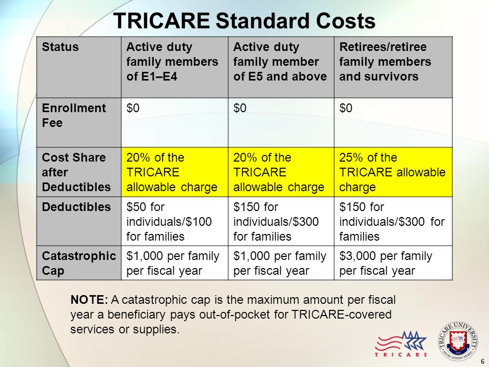 6 TRICARE Standard Costs StatusActive duty family members of E1–E4 Active duty family member of E5 and above Retirees/retiree family members and survivors Enrollment Fee $0 Cost Share after Deductibles 20% of the TRICARE allowable charge 25% of the TRICARE allowable charge Deductibles$50 for individuals/$100 for families $150 for individuals/$300 for families Catastrophic Cap $1,000 per family per fiscal year $3,000 per family per fiscal year NOTE: A catastrophic cap is the maximum amount per fiscal year a beneficiary pays out-of-pocket for TRICARE-covered services or supplies.