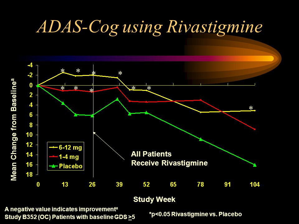 ADAS-Cog using Rivastigmine Study Week A negative value indicates improvement a Study B352 (OC) Patients with baseline GDS >5 Mean Change from Baseline a * * ** ** *p<0.05 Rivastigmine vs.