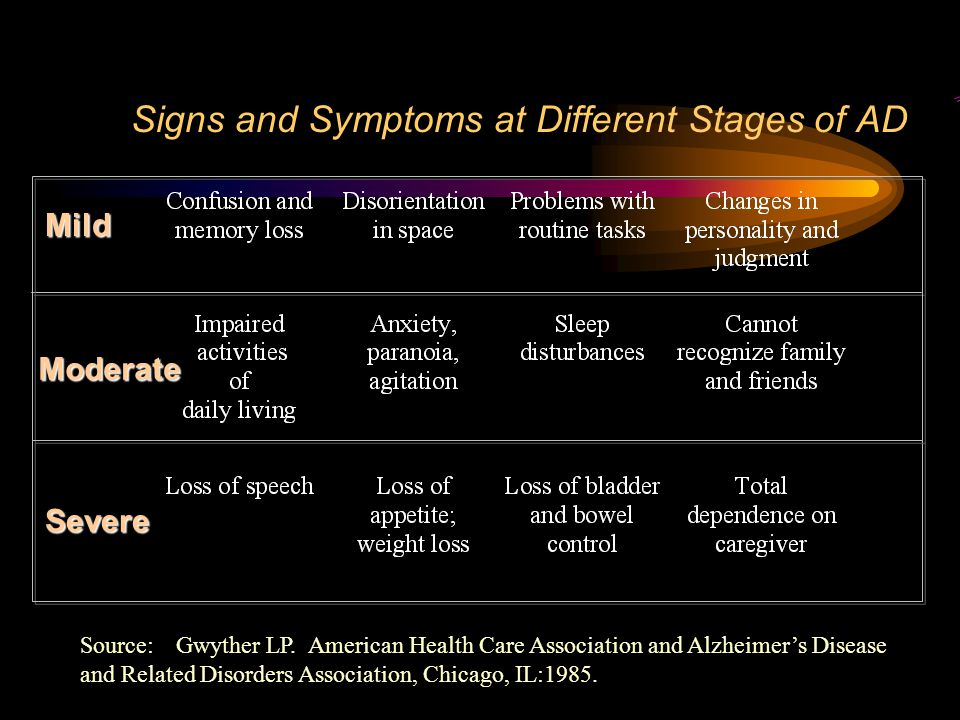 Signs and Symptoms at Different Stages of AD Source:Gwyther LP.
